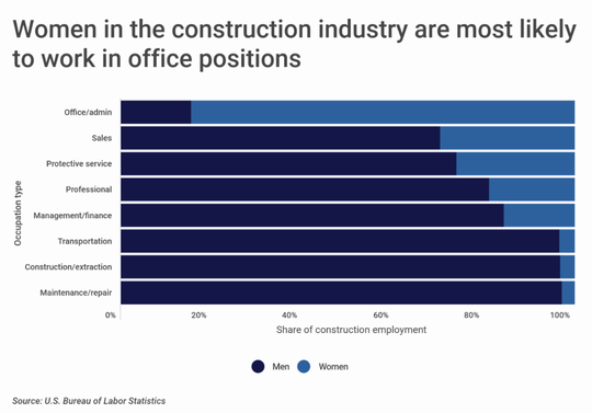 Of women in construction, women are more likely to work in office settings.