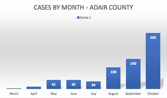 A graph of monthly COVID-19 case totals for Adair County.