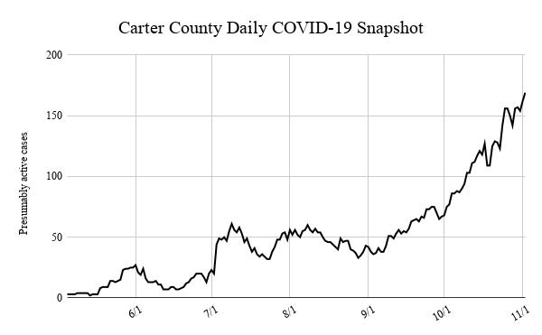 Carter County recorded 169 active cases of COVID-19 Monday, the highest daily number during the pandemic.