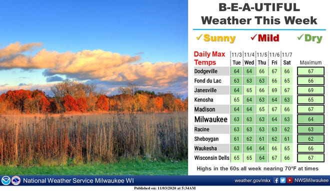Fantastic weather is expected across southern Wisconsin for the remainder of the week.