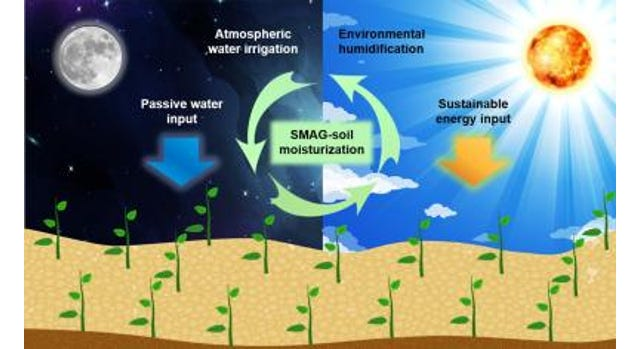 The soil pulls water out of the air during cooler, humid periods at night and then releases it when activated by solar energy during the day.
