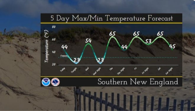 This National Weather Service graphic shows how the warming trend should play out in Southern New England over the next several days.