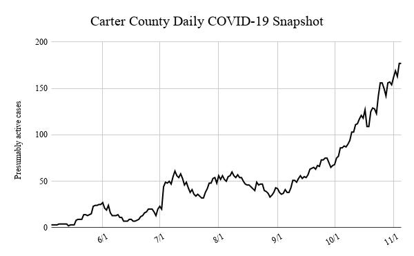At least 177 active cases were recorded in Carter County on Thursday, tying the record high set the previous day.