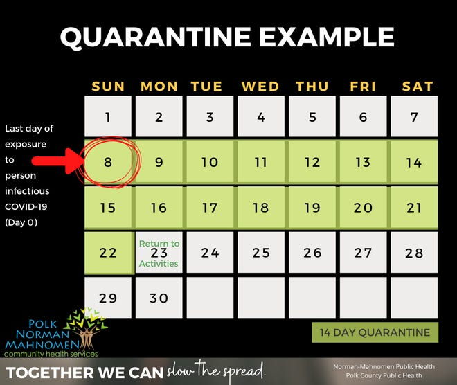 Quarantine example