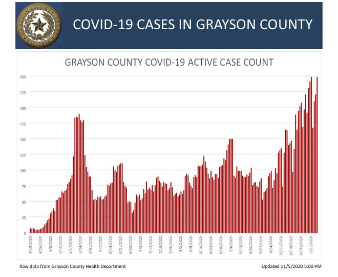 Grayson County graph showing the number of active COVID-19 cases on Thursday