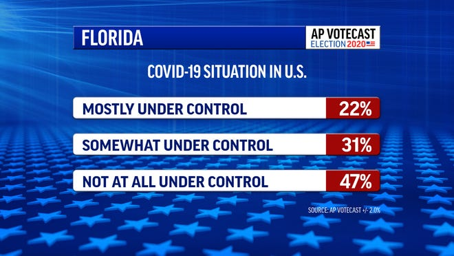 A summary of voters in Florida concerning the state's handling of the COVID-19 pandemic.