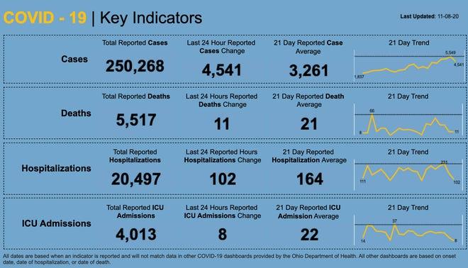 Here are the latest coronavirus cases for Ohio.