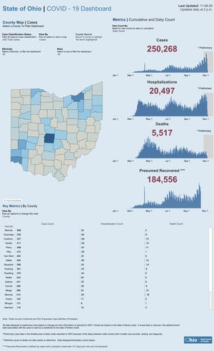 COVID-19 in Ohio: Latest Ohio Department of Health report from Nov. 8, 2020