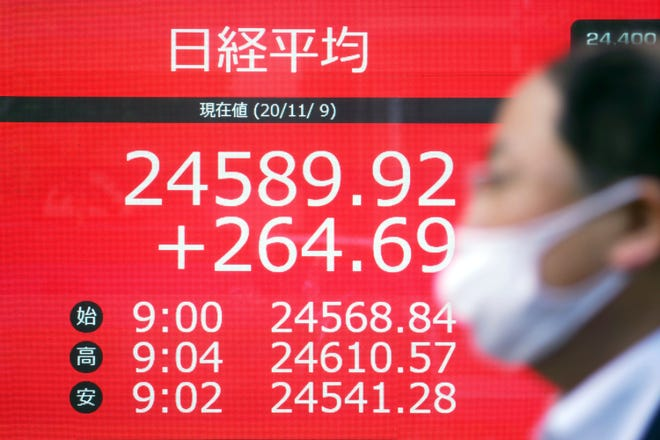 A man walks past an electronic stock board showing Japan's Nikkei 225 index at a securities firm in Tokyo Monday, Nov. 9, 2020. Asian shares rose Monday on relief the U.S. presidential election results were finally decided, with Joe Biden the president-elect. (AP Photo/Eugene Hoshiko)