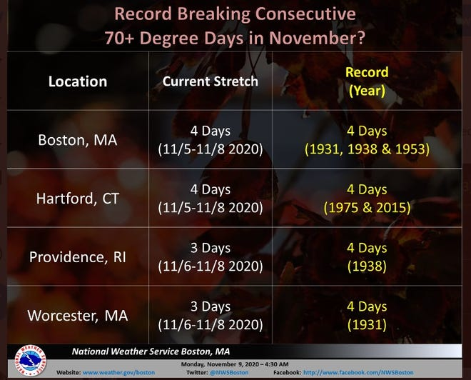 The National Weather Service says Providence could break a record for consecutive 70-degree days in November.