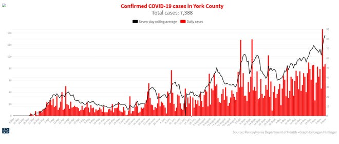 Daily COVID-19 cases in York County