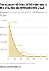 The projected number of living U.S. WWII veterans by year