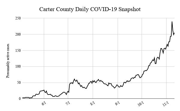 Cater County recorded 205 active cases of COVID-19 Wednesday, returning the number of active cases above 200 for only the third time.