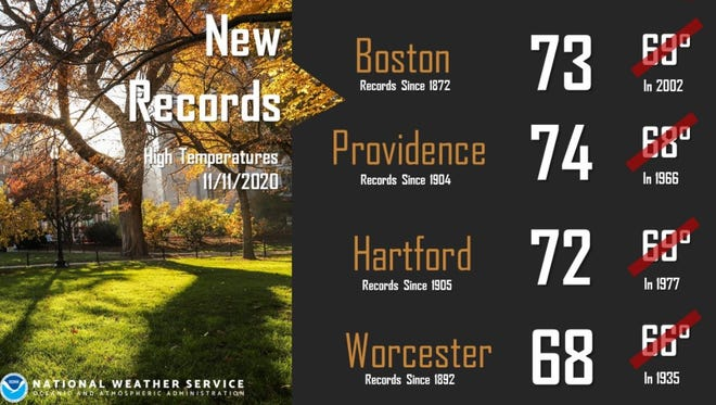 High-temperature records fell all over Southern New England on Wednesday, including Providence, according to the National Weather Service.