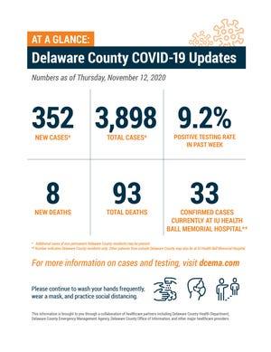 Delaware County weekly COVID-19 update, Nov. 12, 2020