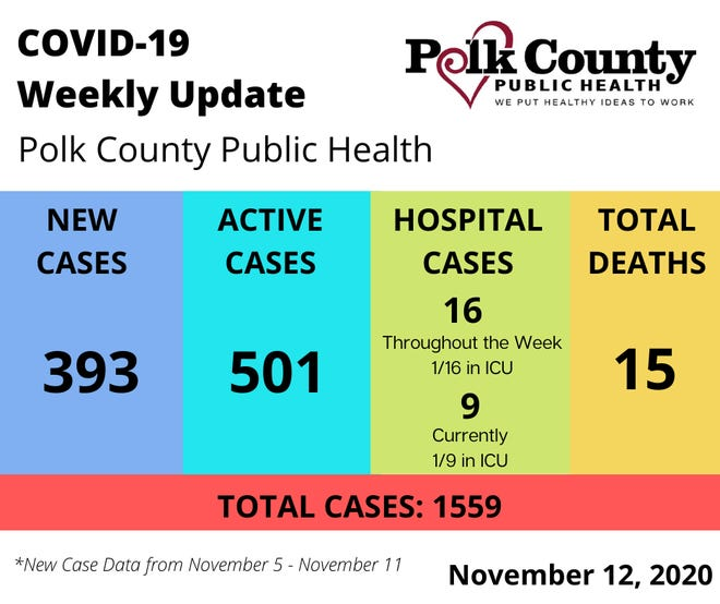 Active cases this week