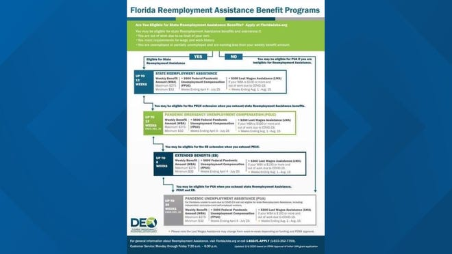 Chart released by the Department Of Economic Opportunity shows Extended Benefits are supposed to be used before PUA.
