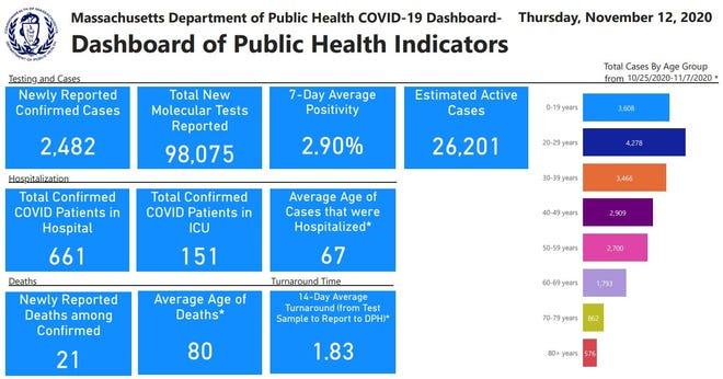 The Massachusetts Department of Public Health COVID dashboard for Nov. 12.