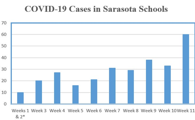 The average number of cases of COVID-19 in schools has doubled since the first five weeks, according to data provided by the Sarasota County School District. Weeks one and two are combined because the district's data dashboard was not yet operational when school began.