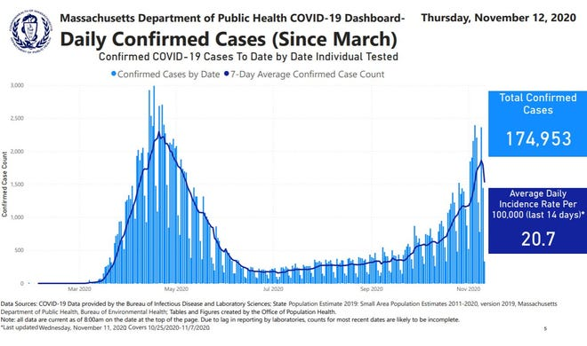 A graphic from the Massachusetts Department of Public Health shows the recent increase in cases of COVID-19.