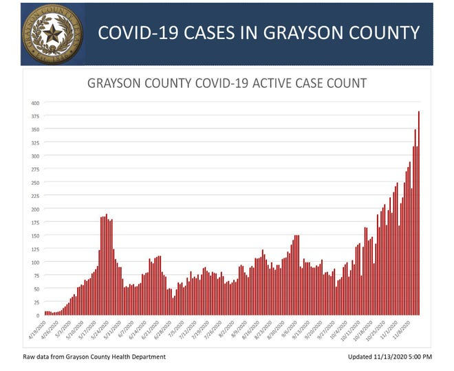 Grayson County's COVID-19 active case count is updated daily.