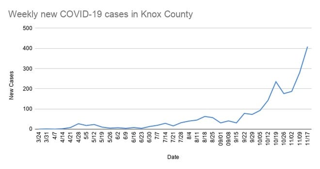 Data from the Knox County Health Department shows the increase of weekly COVID-19 caseloads in the county since September.
