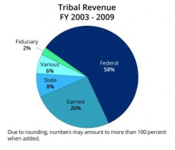 Source of revenue for tribal governments in Montana, according to Montana Budget and Policy Center report.