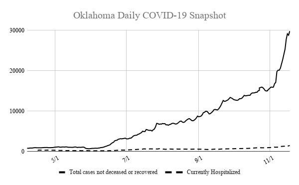 The number of active COVID-19 cases and disease-related hospitalizations broke records again Wednesday, with nearly 30,000 active cases and over 1,400 Oklahomans receiving hospital care.