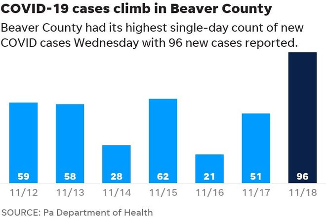 Beaver County had its highest single-day count of new COVID cases on Nov. 18.