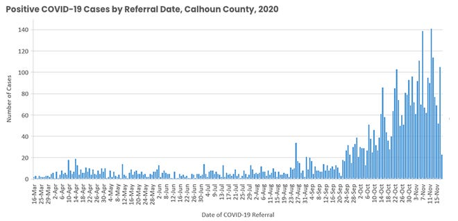 Calhoun County is adding approximately 90 new cases of COVID-19 every day.