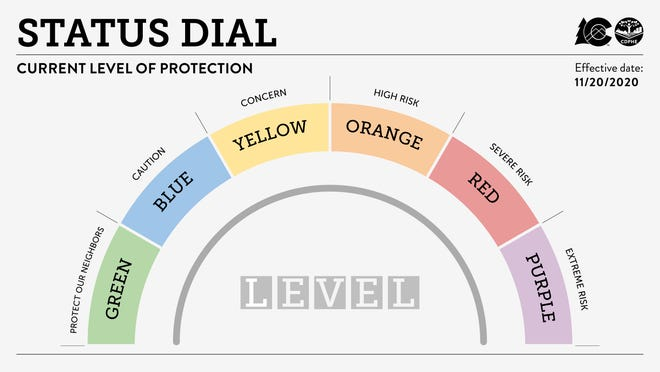 Colorado's COVID-19 dial system, effective Nov. 20, 2020.