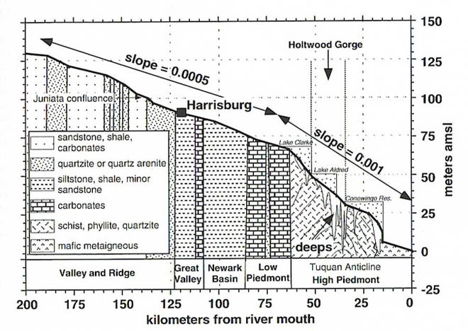 This geological graph shows the slope of the Susquehanna River through much of Pennsylvania.