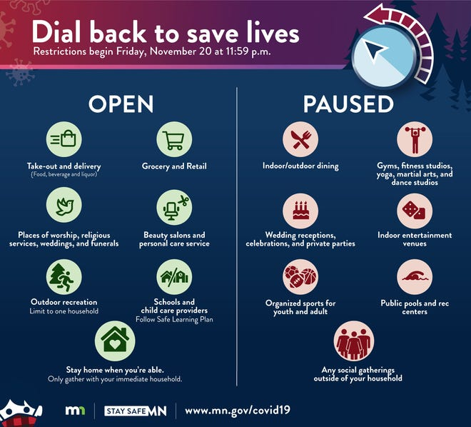 Dial back restrictions begin Friday, Nov. 20 at 11:59 p.m.