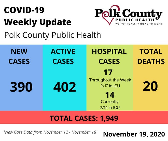 Weekly cases