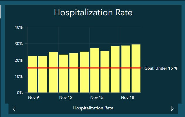 COVID-19 hospitalizations nearly reached 30 percent Thursday in the Lubbock Trauma Service region.