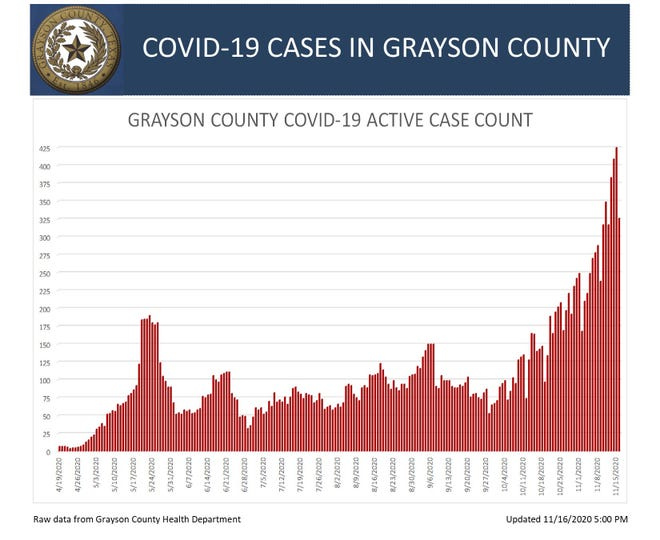Grayson County COVID-19 active case graph for Thursday
