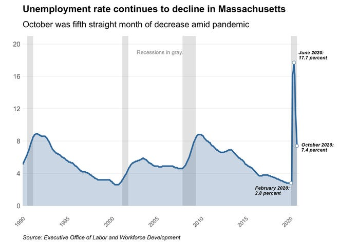 The state's unemployment rate continues its decline in October, dropping to a pandemic-era low of 7.4 percent.