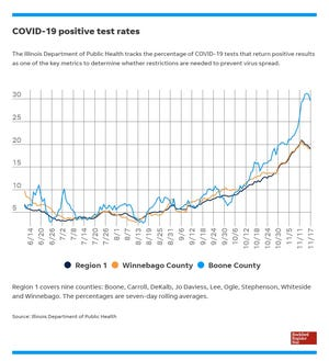 Positive COVID-19 test rates for Boone and Winnebago counties and Region 1.