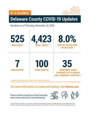Delaware County weekly COVID-19 update, Nov. 19