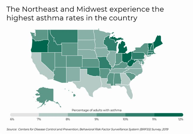 Texas has the lowest rate of asthma in the country at about 7 percent of the population.