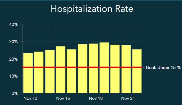 COVID-19 hospitalizations in the Lubbock Trauma Service area were at 25.92 percent on Sunday.