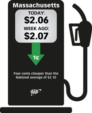 Despite what's typically a very busy travel time, gas prices are dropping.