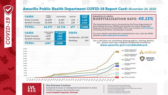 Tuesday's COVID-19 report card from the city of Amarillo's public health department
