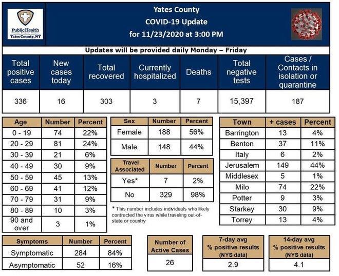 Yates County Public Health publishes these COVID-19 update tables every weekday on their Facebook page.