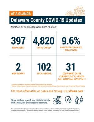 Delaware County COVID-19 weekly update, Nov. 24