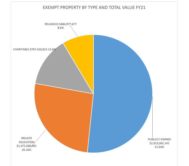 WORCESTER--Publicly-owned property accounts for more than half of the city's tax-exempt properties.