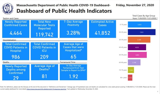 A graphic from the Massachusetts Department of Public Health shows new COVID-19 case numbers for both Nov. 26 and Nov. 27.