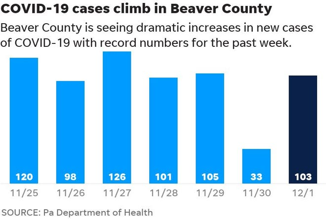 Beaver County has seen new cases of COVID in the triple digits in five of the last seven days .
