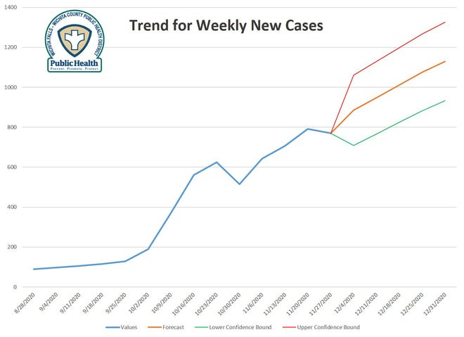 High, low, and middle-ground forecasts for trends in new COVID cases.