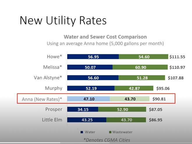 While residents may not like Anna's water rates, they actually compare favorably to similar cities.